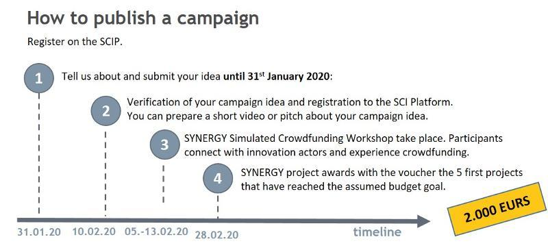 Time Line Pilot Action Crowdfunding
