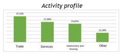 activity profile