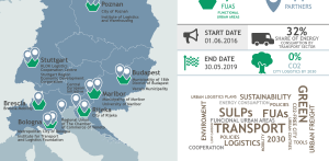 Transnational SULPiTER Infographics