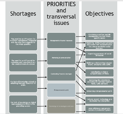 Shortages - priorities - objectives